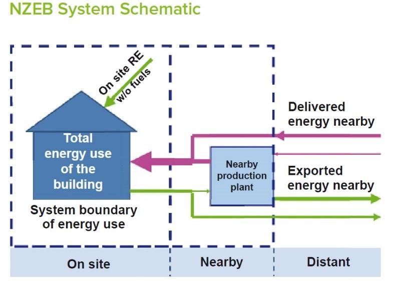 歐盟對於「近零耗能建築」的定義(prEN 15603:2013-05)