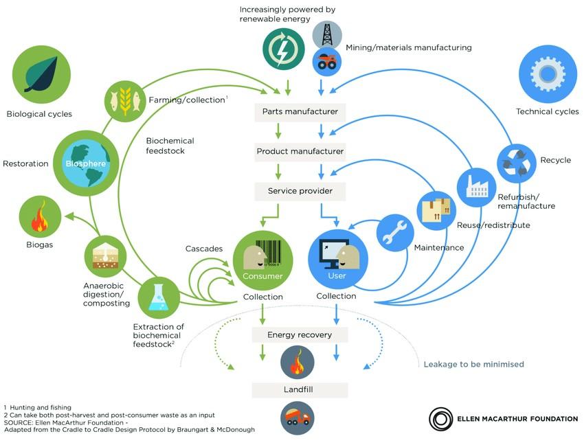 循環經濟與永續建築設計